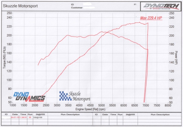 MX5 1.8 TD04 Power Chart