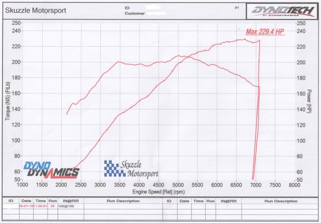 MX5 1.8 TD04 Power Chart